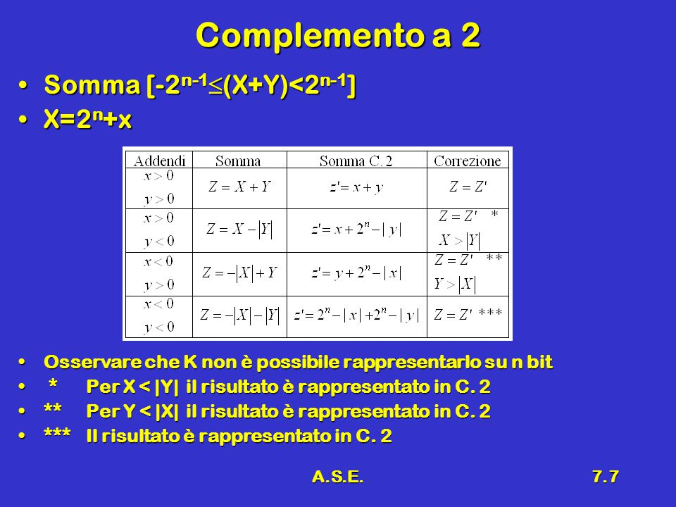 Complemento a 2 Somma [-2n-1(X+Y)<2n-1] X=2n+x